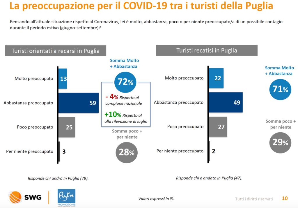 La preoccupazione per il Covid-19 tra i turisti della Puglia