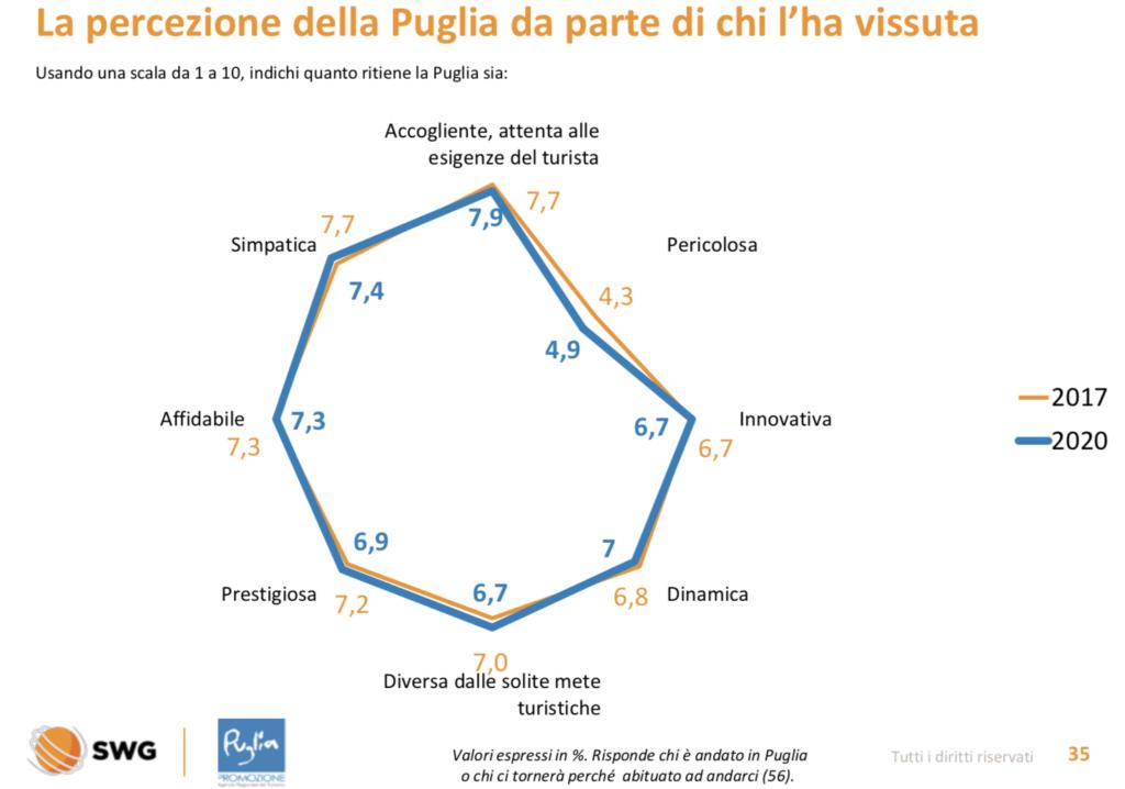 report del turismo in Puglia nel 2020